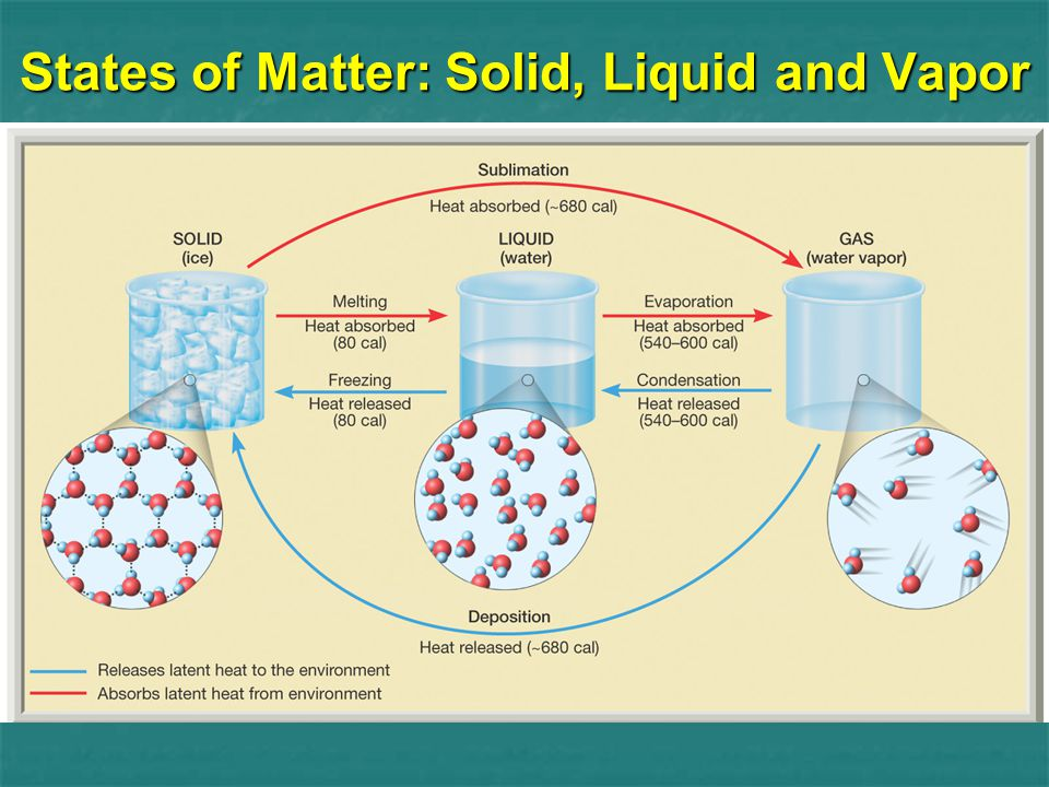 States of Matter: Solid, Liquid and Vapor