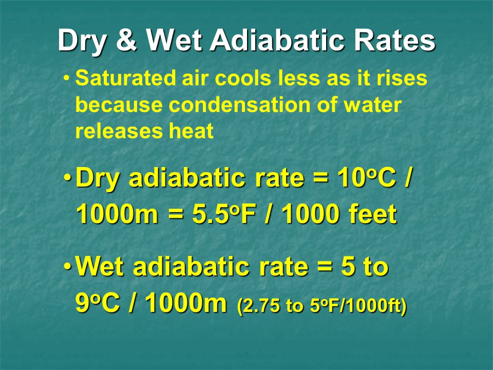 Dry & Wet Adiabatic Rates