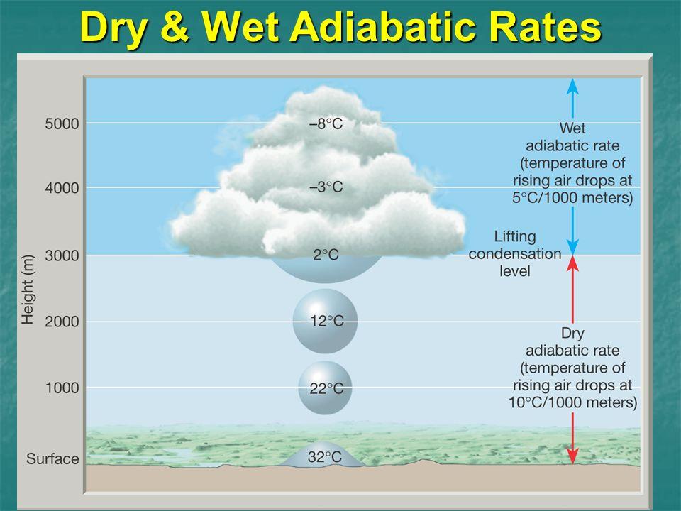 Dry & Wet Adiabatic Rates