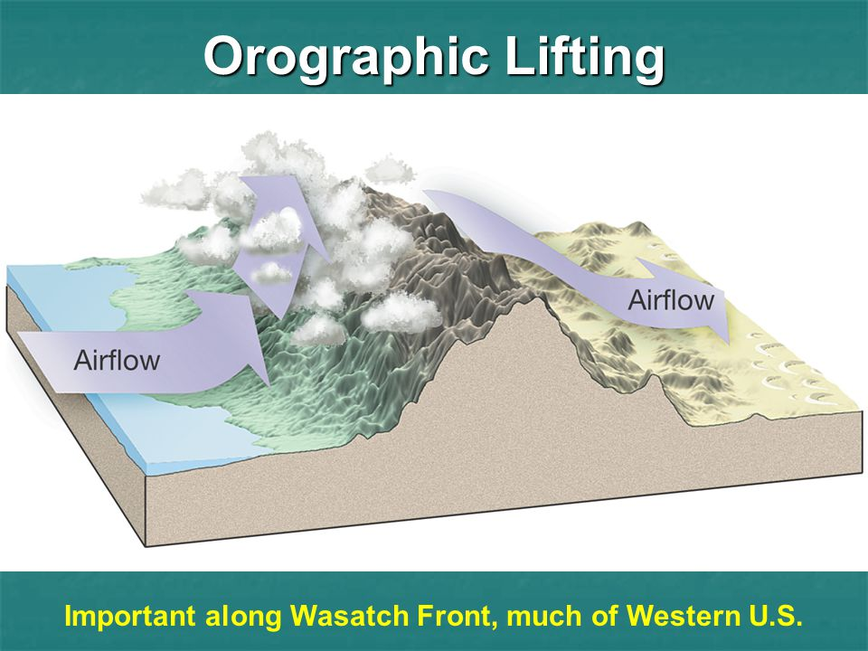 Important along Wasatch Front, much of Western U.S.