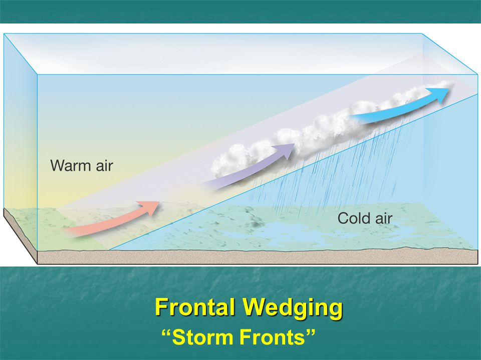 Frontal Wedging Storm Fronts