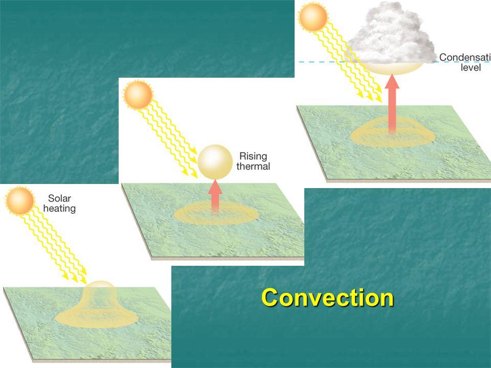 Convection