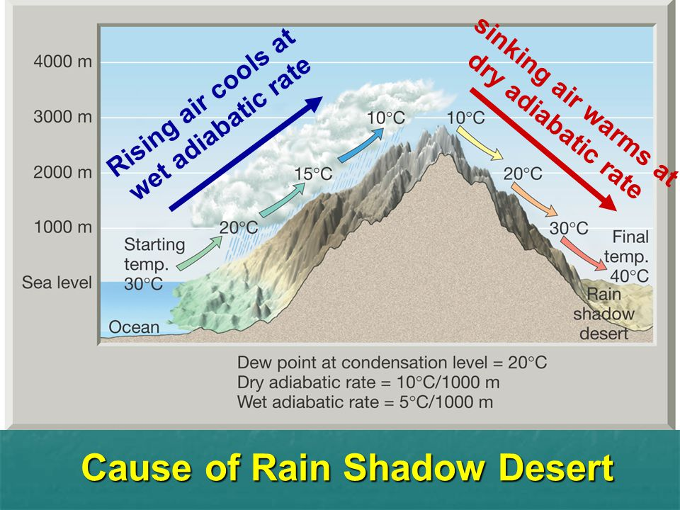 Cause of Rain Shadow Desert