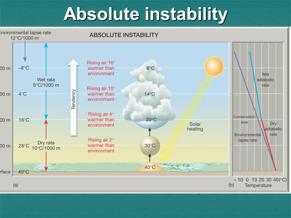 Absolute instability Absolute Instability