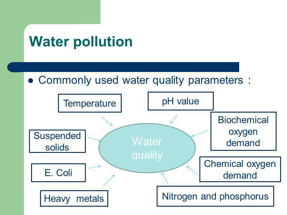 Water pollution Commonly used water quality parameters : Water quality