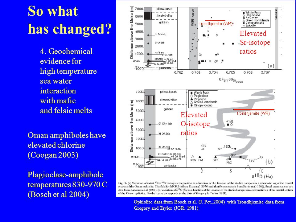 So what has changed 4. Geochemical evidence for high temperature