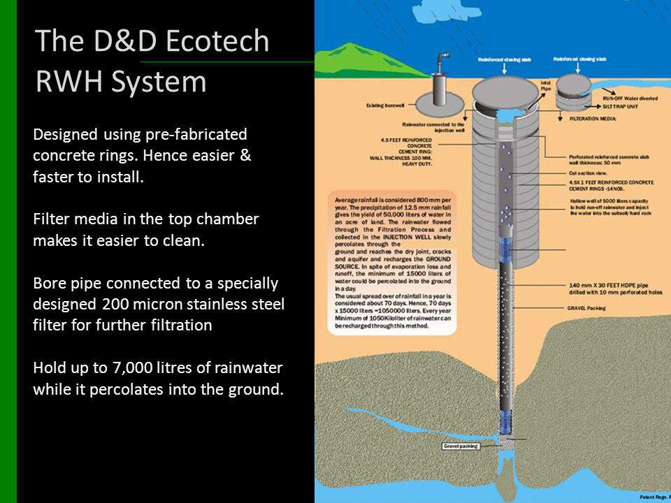 The D&D Ecotech RWH System