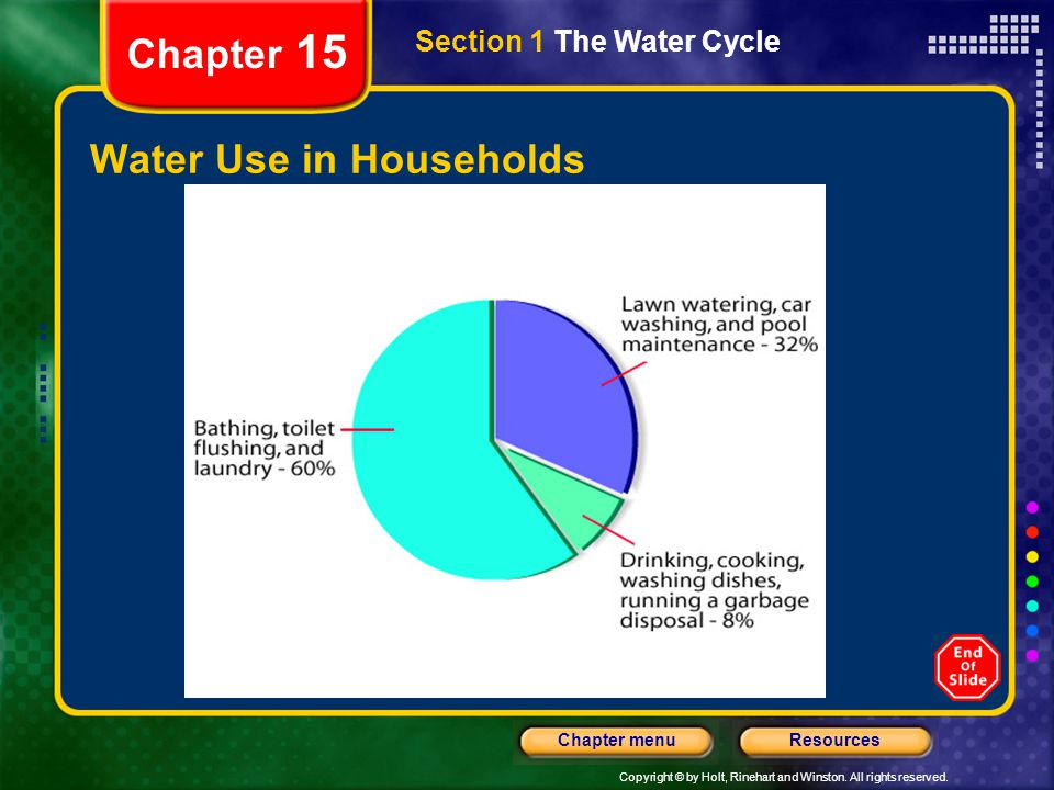 Water Use in Households
