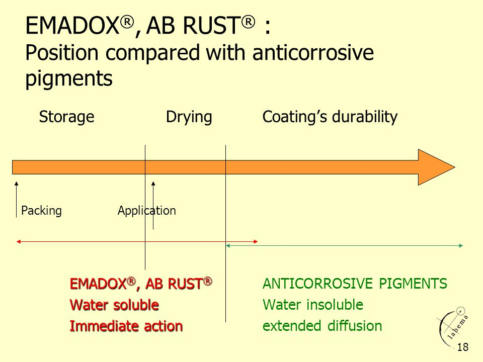 EMADOX®, AB RUST® : Position compared with anticorrosive pigments