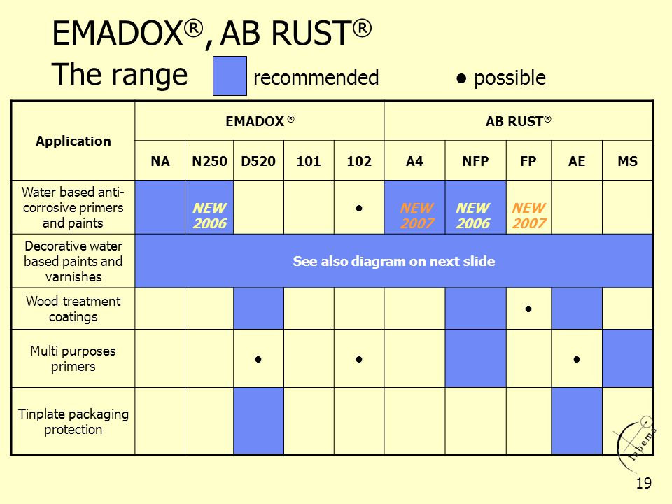 EMADOX®, AB RUST® The range recommended • possible