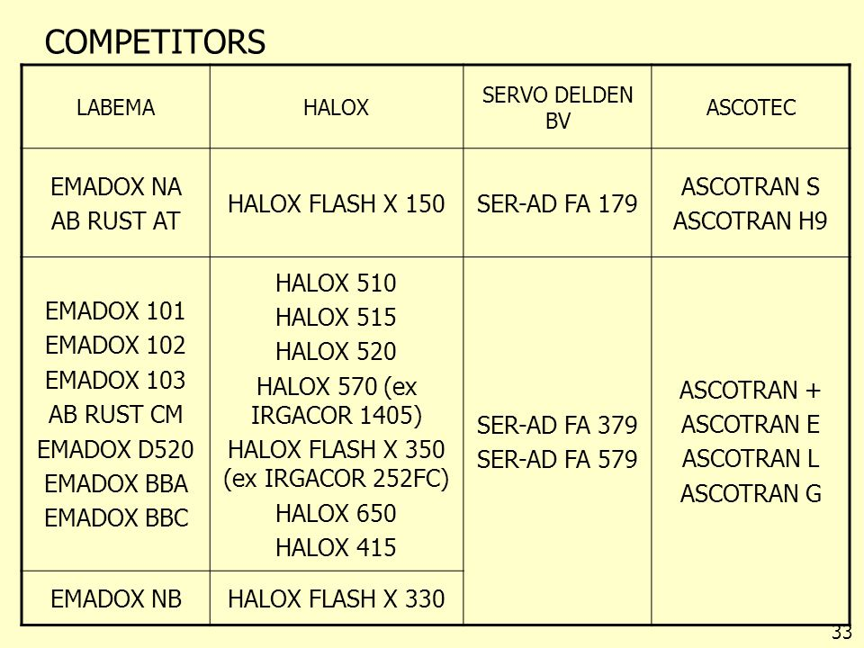 HALOX FLASH X 350 (ex IRGACOR 252FC)