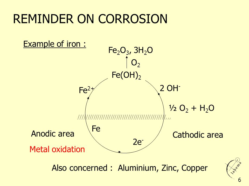 REMINDER ON CORROSION Example of iron : Fe2O3, 3H2O O2 Fe(OH)2 2 OH-