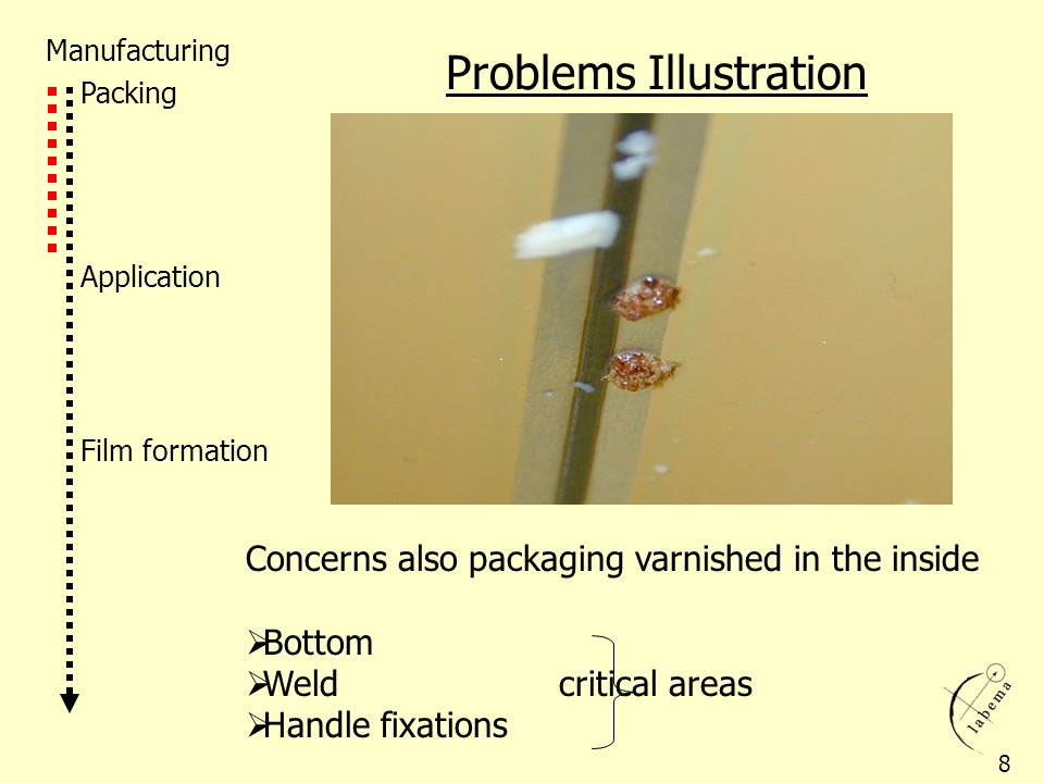 Problems Illustration