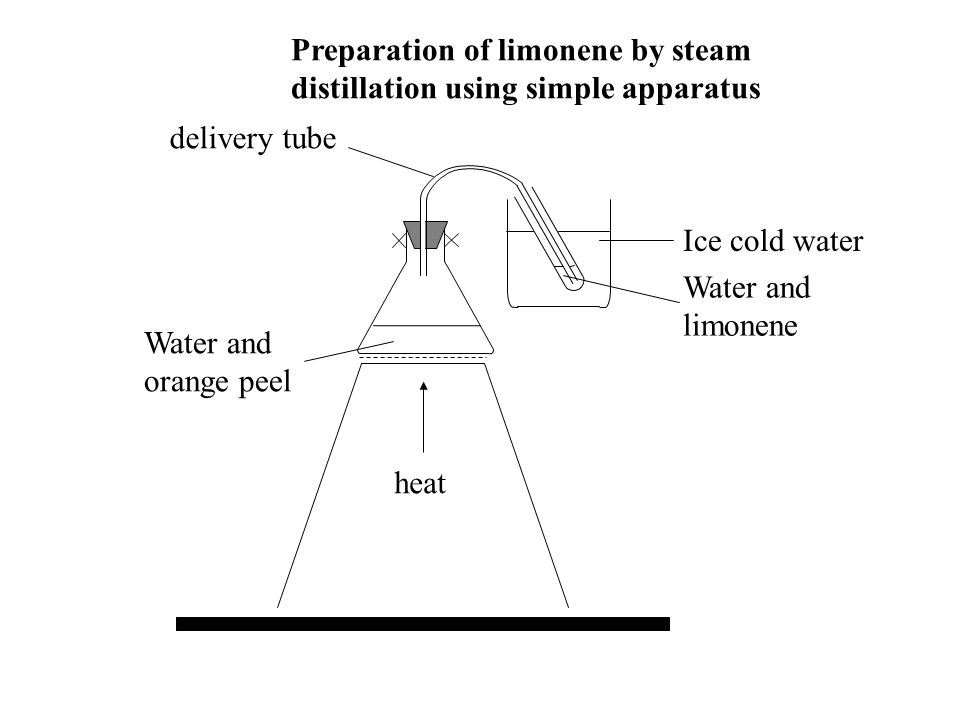 Preparation of limonene by steam distillation using simple apparatus