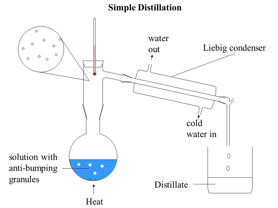 Simple Distillation water. out. Liebig condenser. solute particle. solvent particle. cold water in.