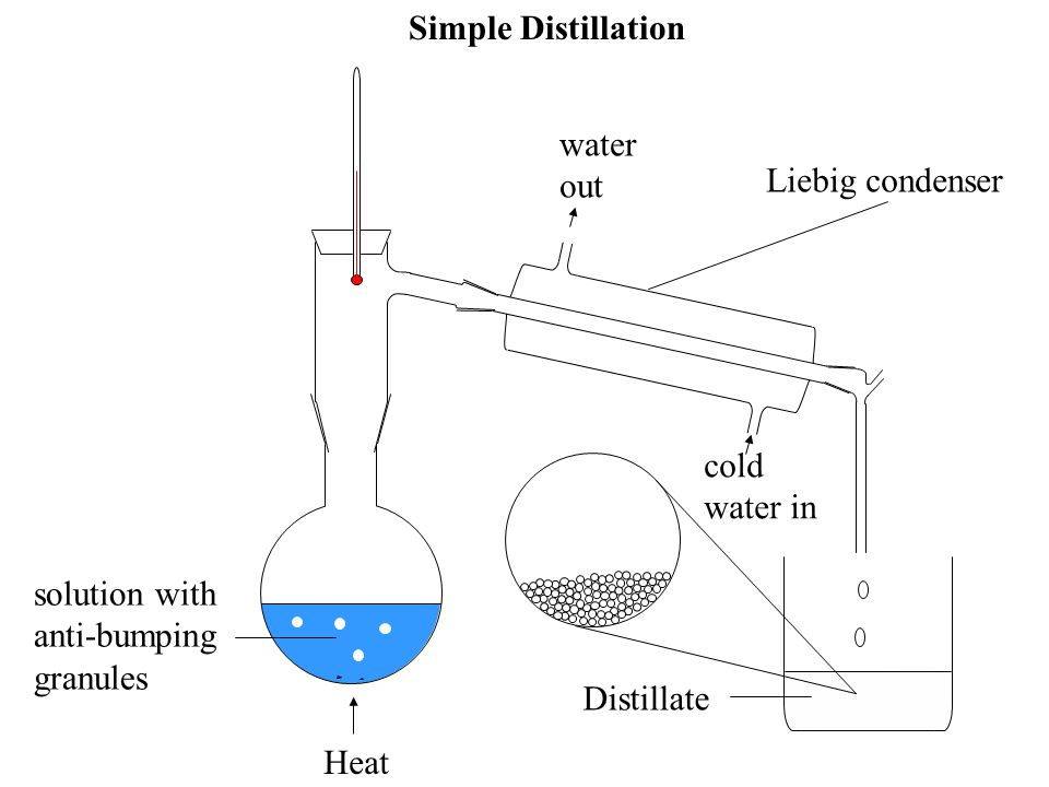 Simple Distillation solute particle. solvent particle. water. out. Liebig condenser. cold water in.