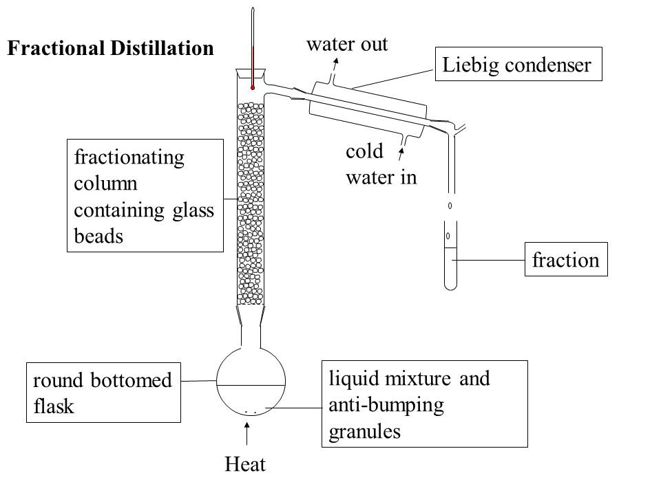 water out Fractional Distillation. Liebig condenser. cold water in. fractionating. column containing glass beads.
