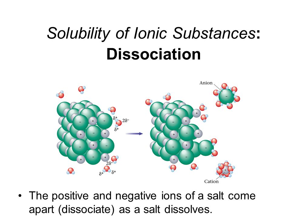 Solubility of Ionic Substances: Dissociation