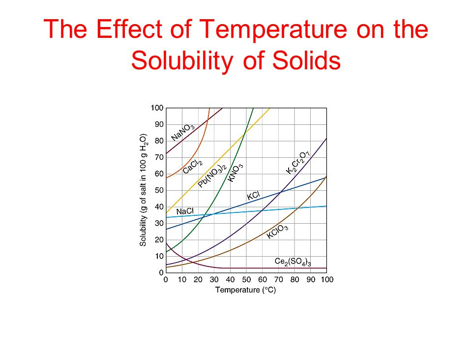 The Effect of Temperature on the Solubility of Solids