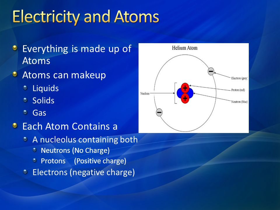 Electricity and Atoms Everything is made up of Atoms Atoms can makeup
