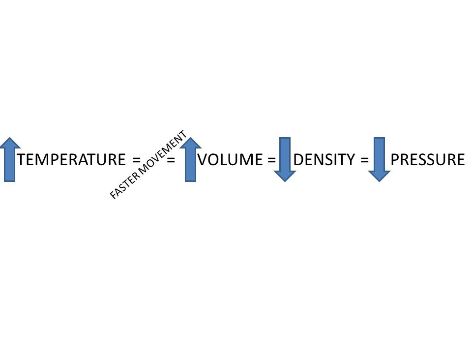 TEMPERATURE = = VOLUME = DENSITY = PRESSURE