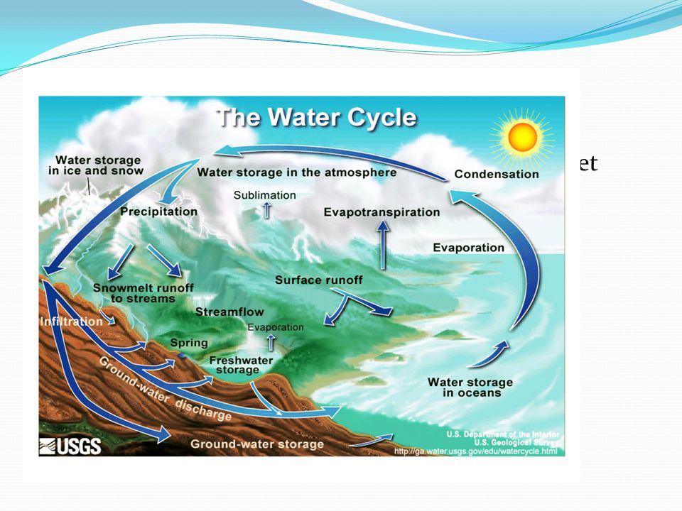 The Hydrologic Cycle Earth's water is present in all three states, it can get into a variety of environments around the planet.