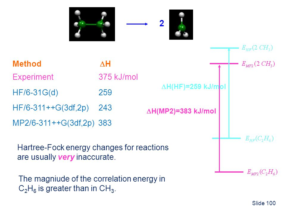 2 Method H Experiment 375 kJ/mol HF/6-31G(d) 259