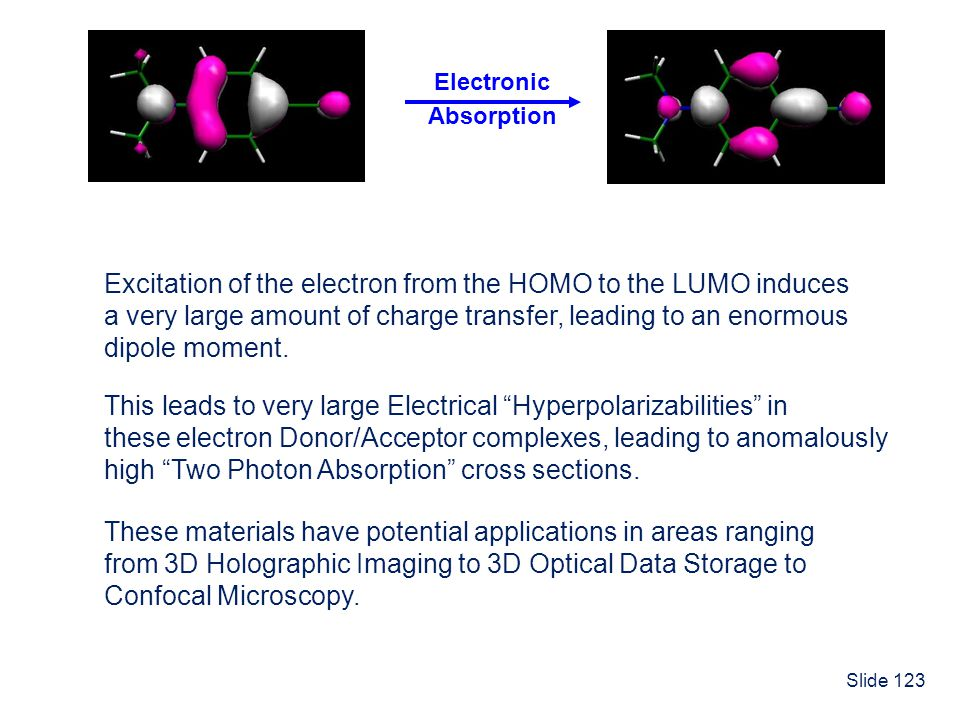 Excitation of the electron from the HOMO to the LUMO induces