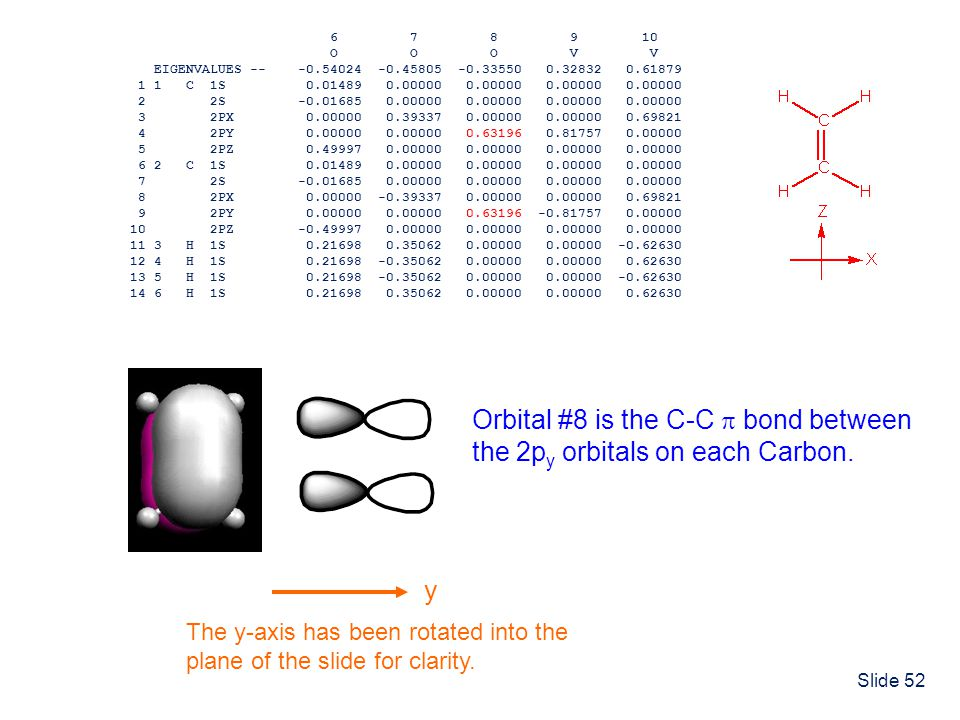 Orbital #8 is the C-C  bond between the 2py orbitals on each Carbon.