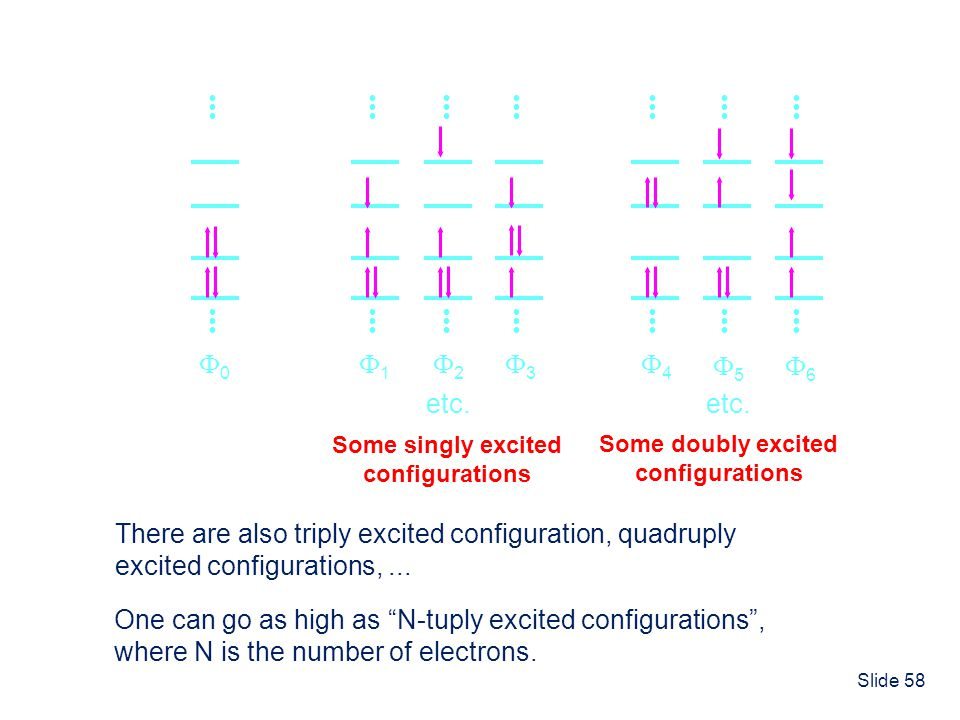 Electron Configurations in General
