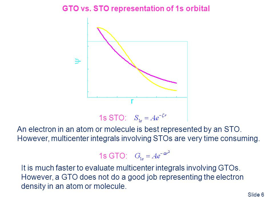 GTO vs. STO representation of 1s orbital