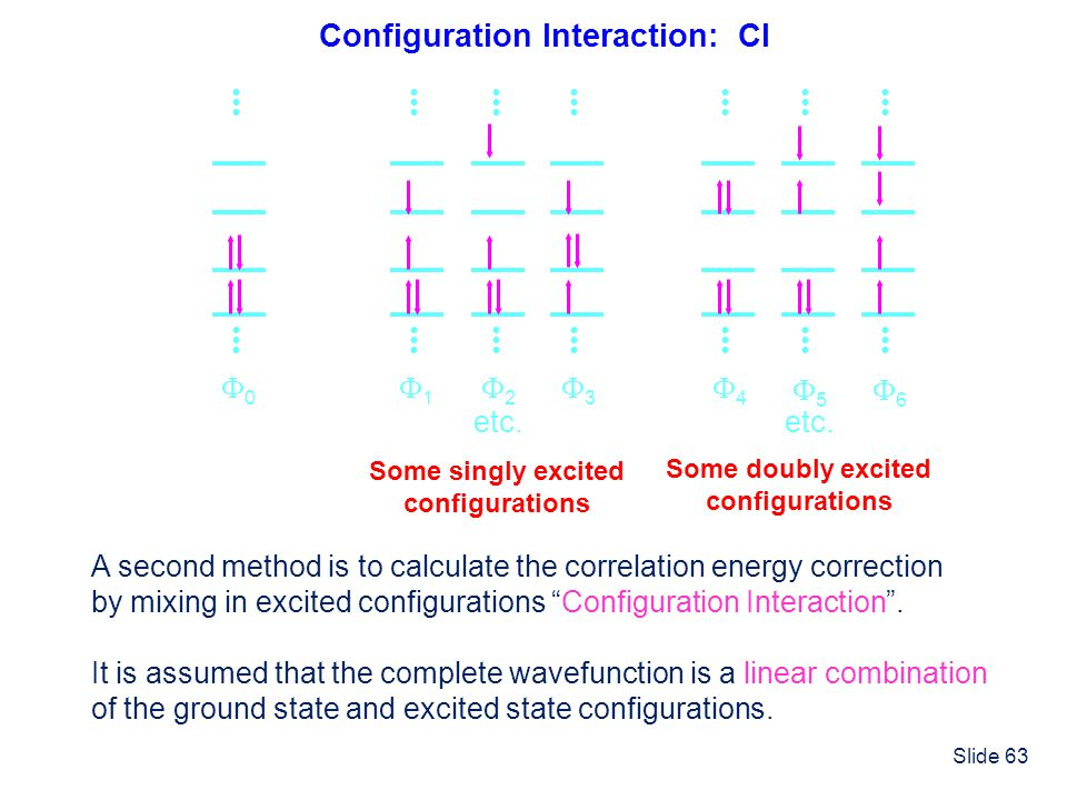 Configuration Interaction: CI