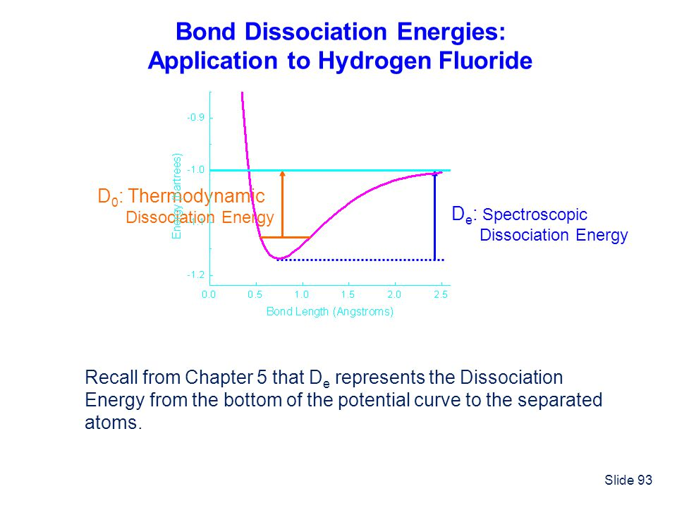 Bond Dissociation Energies: Application to Hydrogen Fluoride