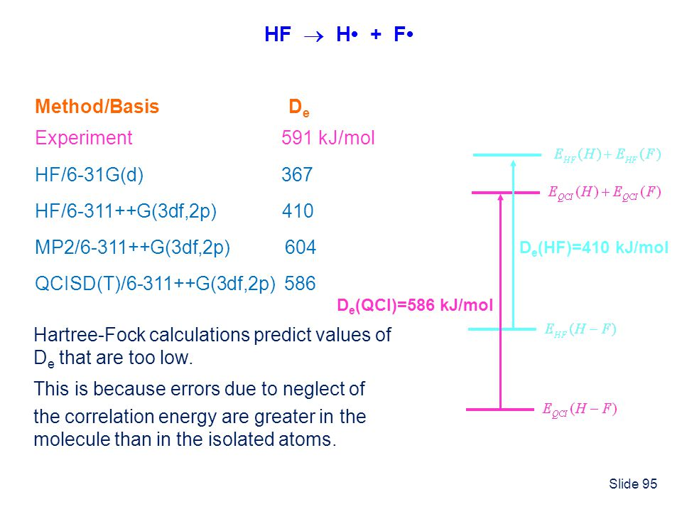 HF  H• + F• Method/Basis De Experiment 591 kJ/mol HF/6-31G(d) 367