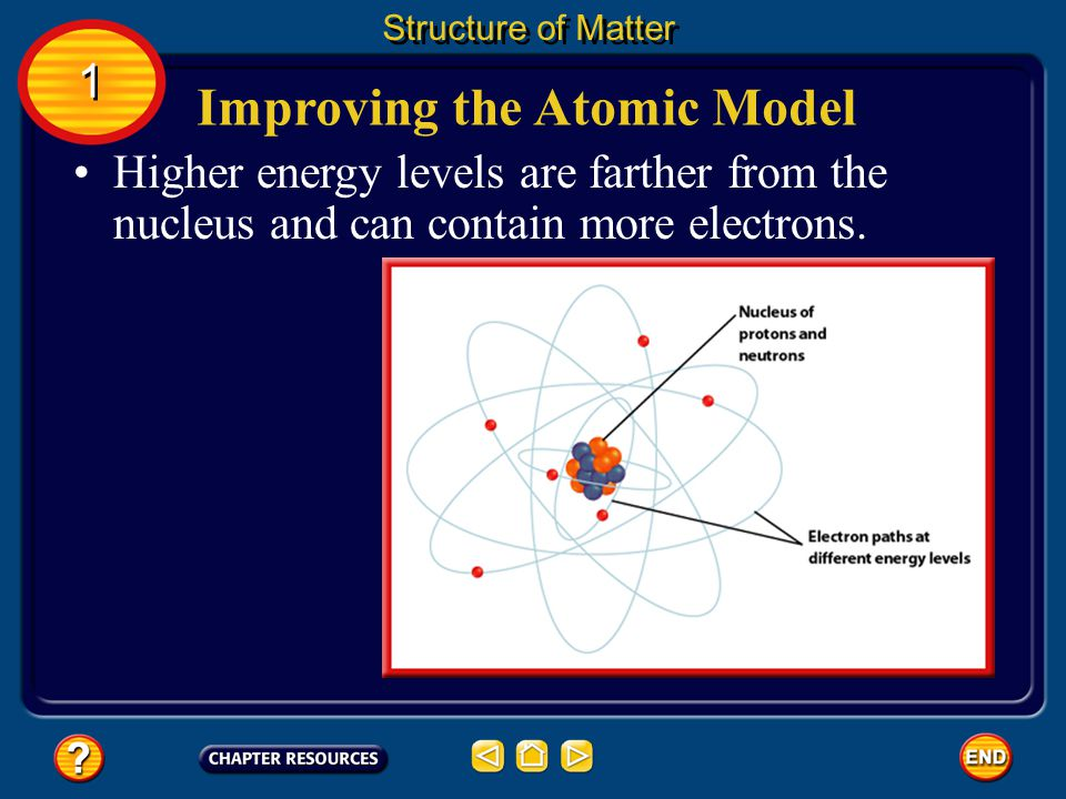 Improving the Atomic Model