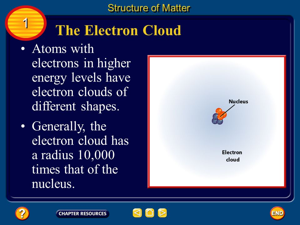 Structure of Matter 1. The Electron Cloud. Atoms with electrons in higher energy levels have electron clouds of different shapes.