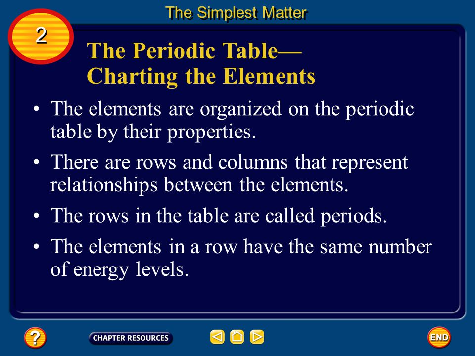 The Periodic Table— Charting the Elements