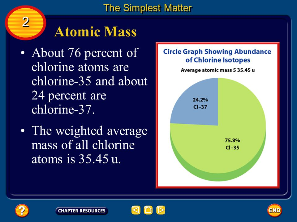 The Simplest Matter 2. Atomic Mass. About 76 percent of chlorine atoms are chlorine-35 and about 24 percent are chlorine-37.