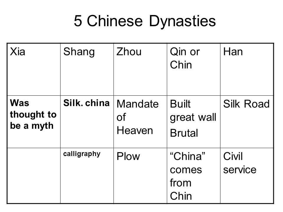 5 Chinese Dynasties Xia Shang Zhou Qin or Chin Han Mandate of Heaven