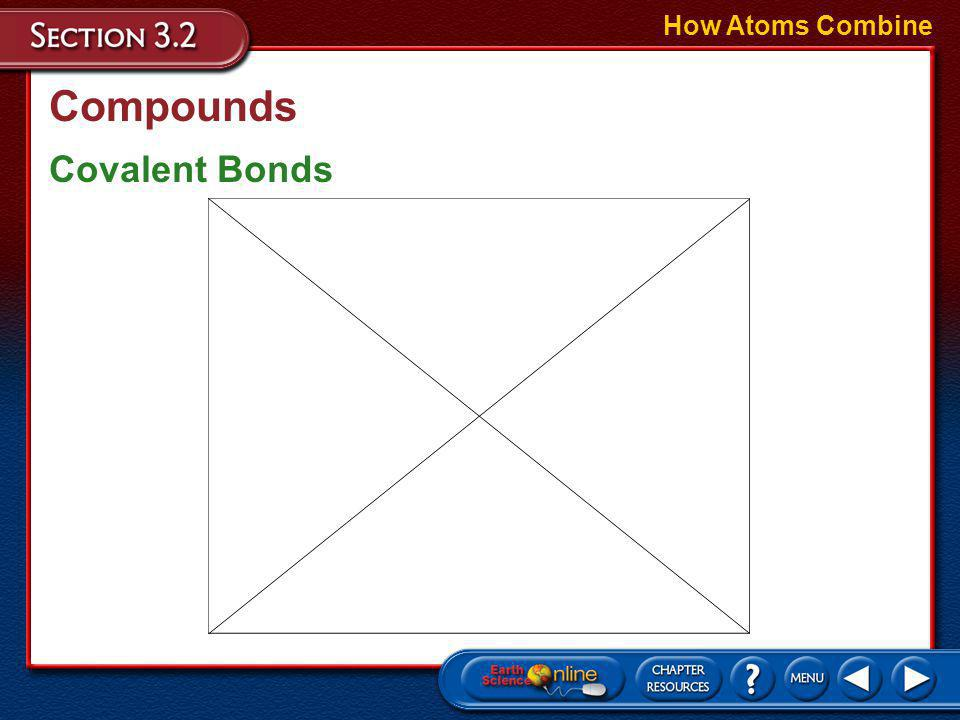 How Atoms Combine Compounds Covalent Bonds