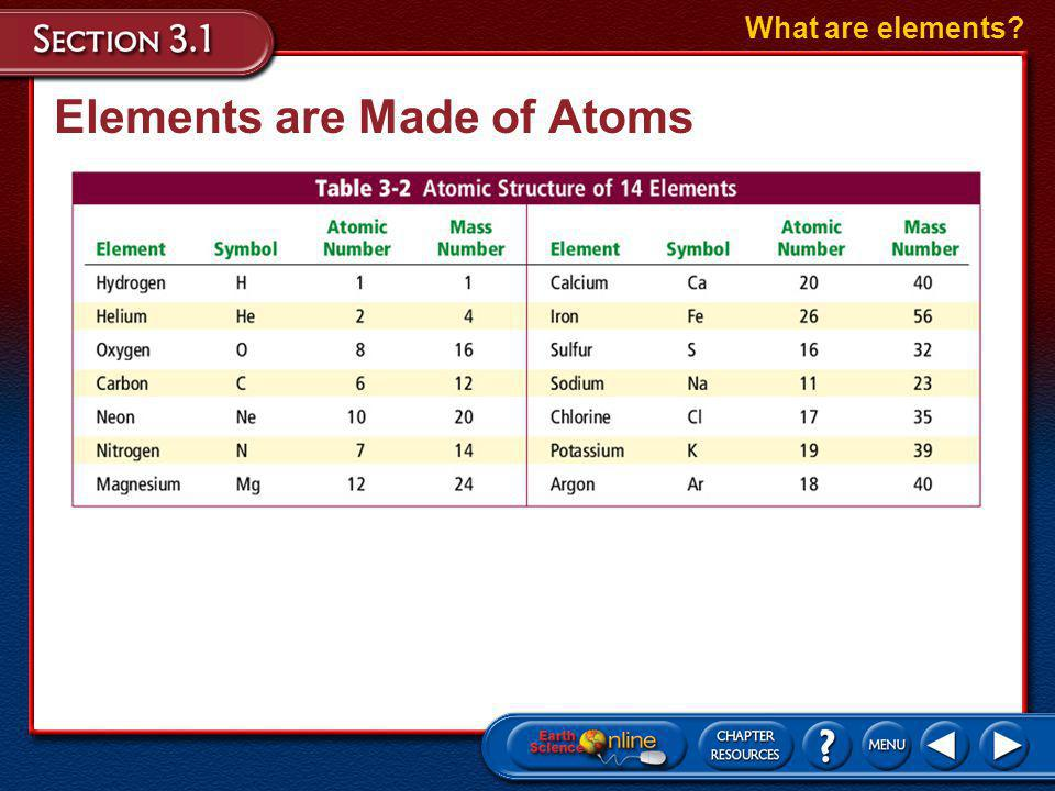 Elements are Made of Atoms