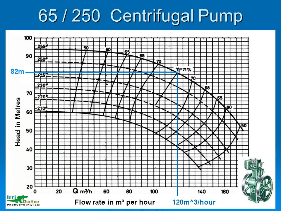 65 / 250 Centrifugal Pump 82m Head in Metres Flow rate in m³ per hour