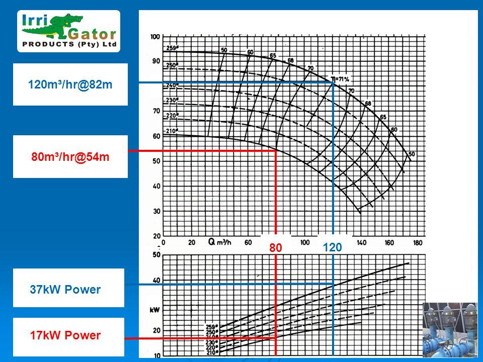 120m³/hr@82m 80m³/hr@54m 80 120 37kW Power 17kW Power