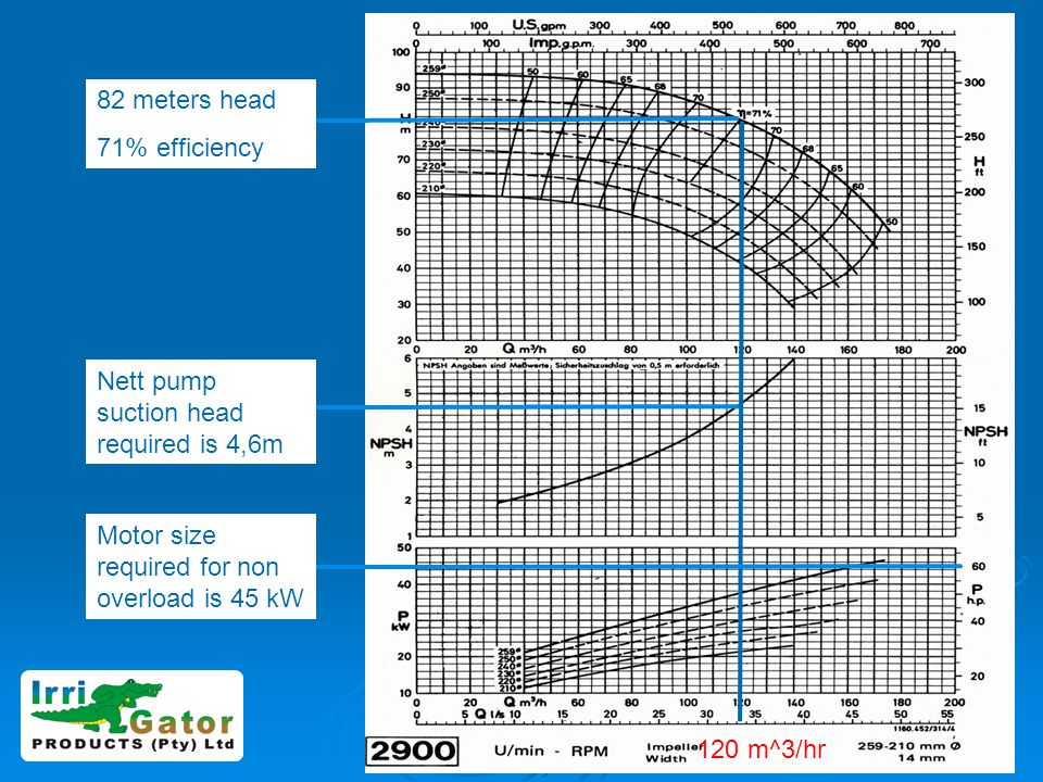 82 meters head 71% efficiency. Nett pump suction head required is 4,6m. Motor size required for non overload is 45 kW.