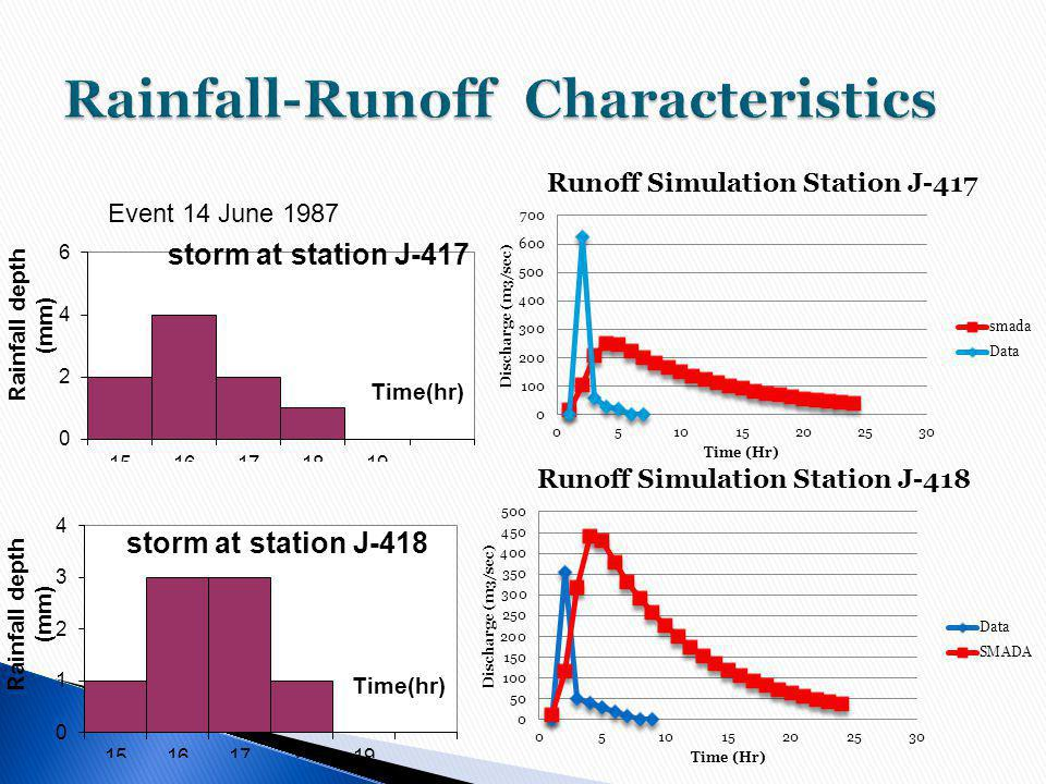 Rainfall-Runoff Characteristics