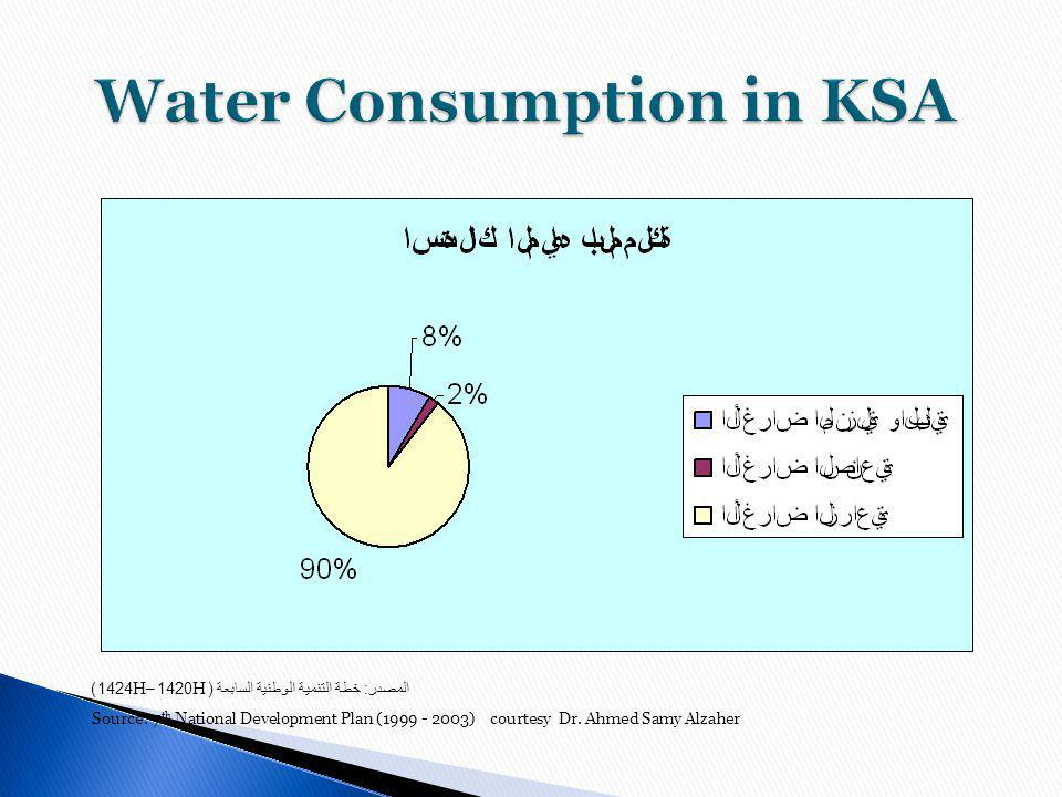 Water Consumption in KSA