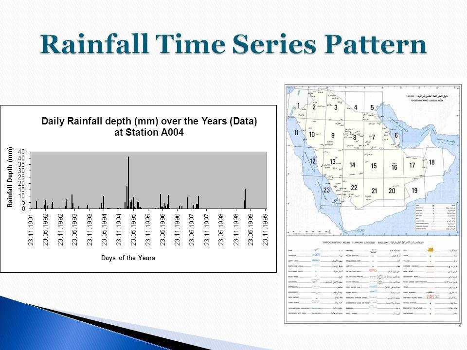 Rainfall Time Series Pattern