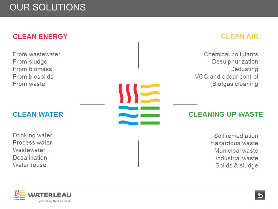 our solutions From wastewater From sludge From biomass From biosolids