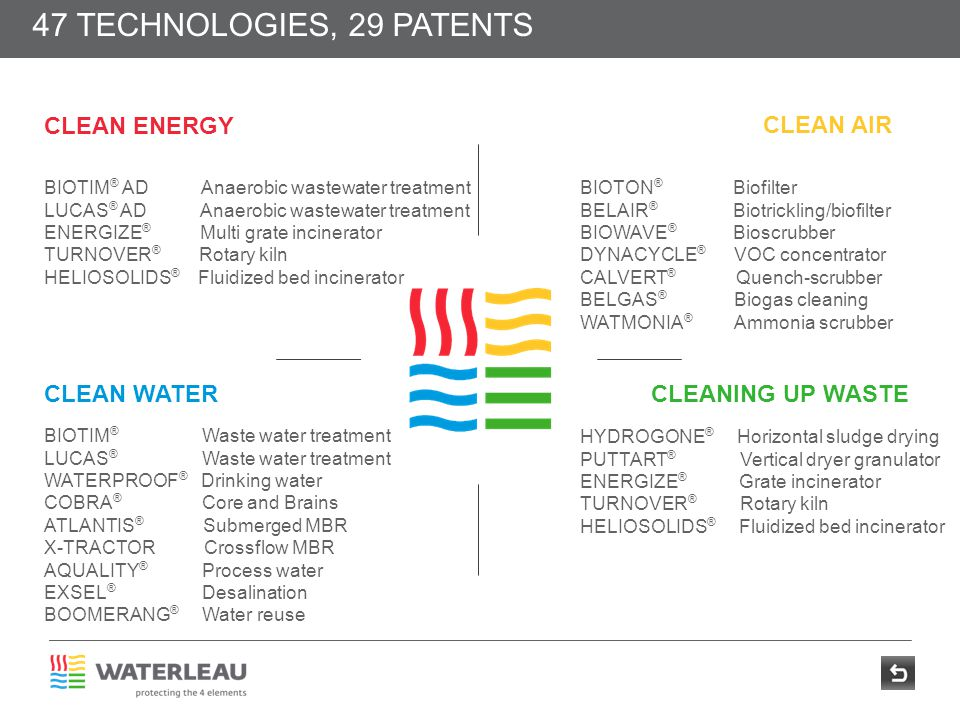 47 TECHNOLOGIES, 29 PATENTS CLEAN ENERGY CLEAN AIR CLEAN WATER
