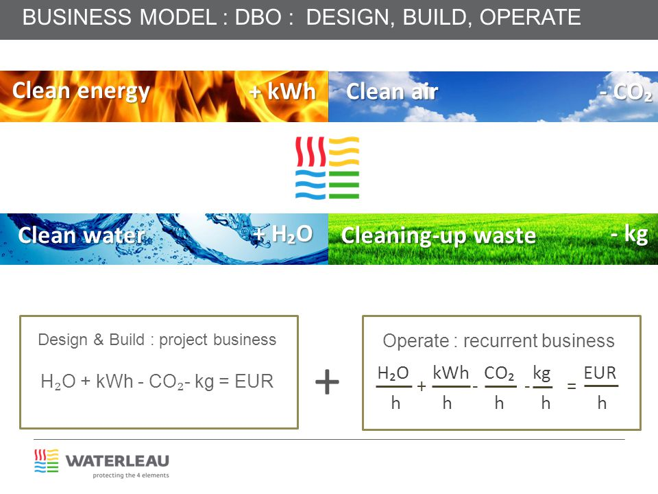 + Clean energy Clean water + kWh Clean air - CO₂ + H₂O